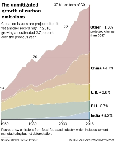Washington Post_emissions